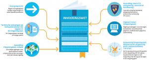 Start internetconsultatie Invoeringswet voor de Omgevingswet