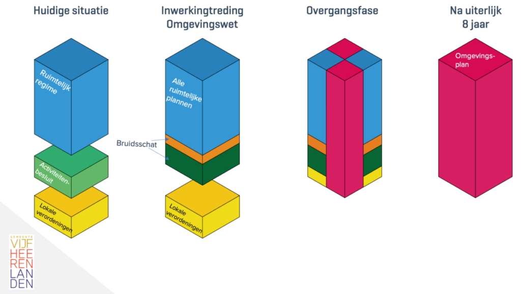 Transitie naar één omgevingsplan onder de Omgevingswet- Gemeente Vijfheerenlanden